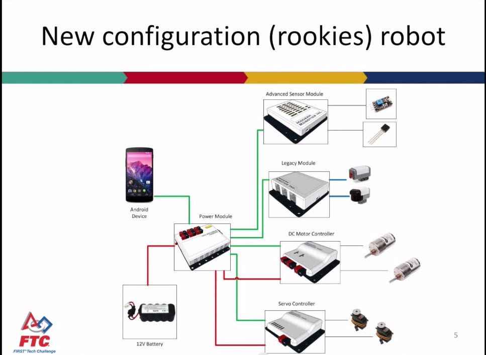 Ftc Robotics Wiring Diagram | Wiring Diagram on ftc controller diagram, rooftop unit diagram, active subwoofer cable diagram, frc robot diagram,